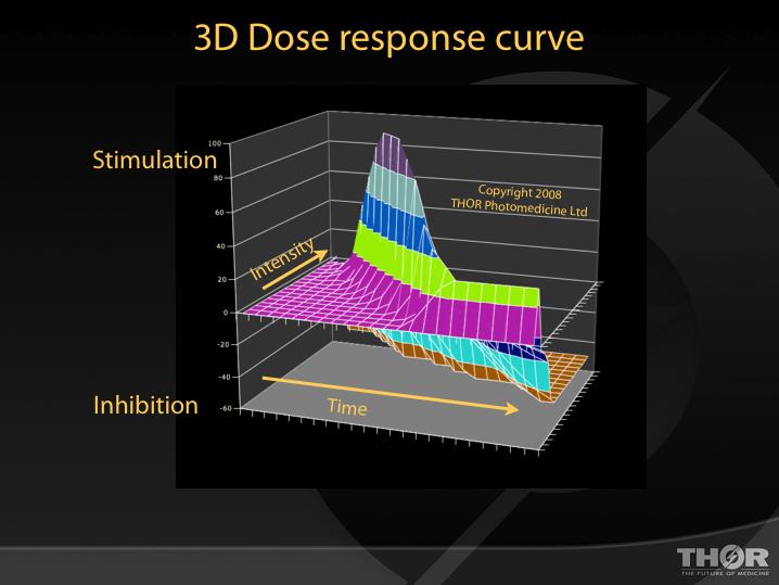 3D Dose Graph